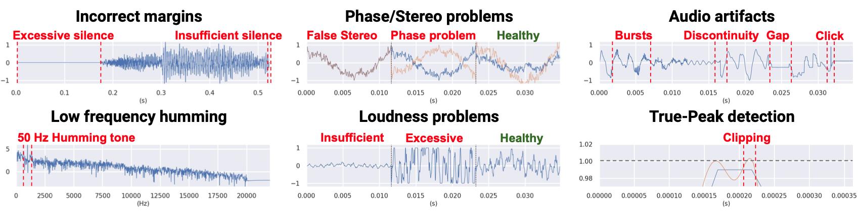 Audio Problems Detection